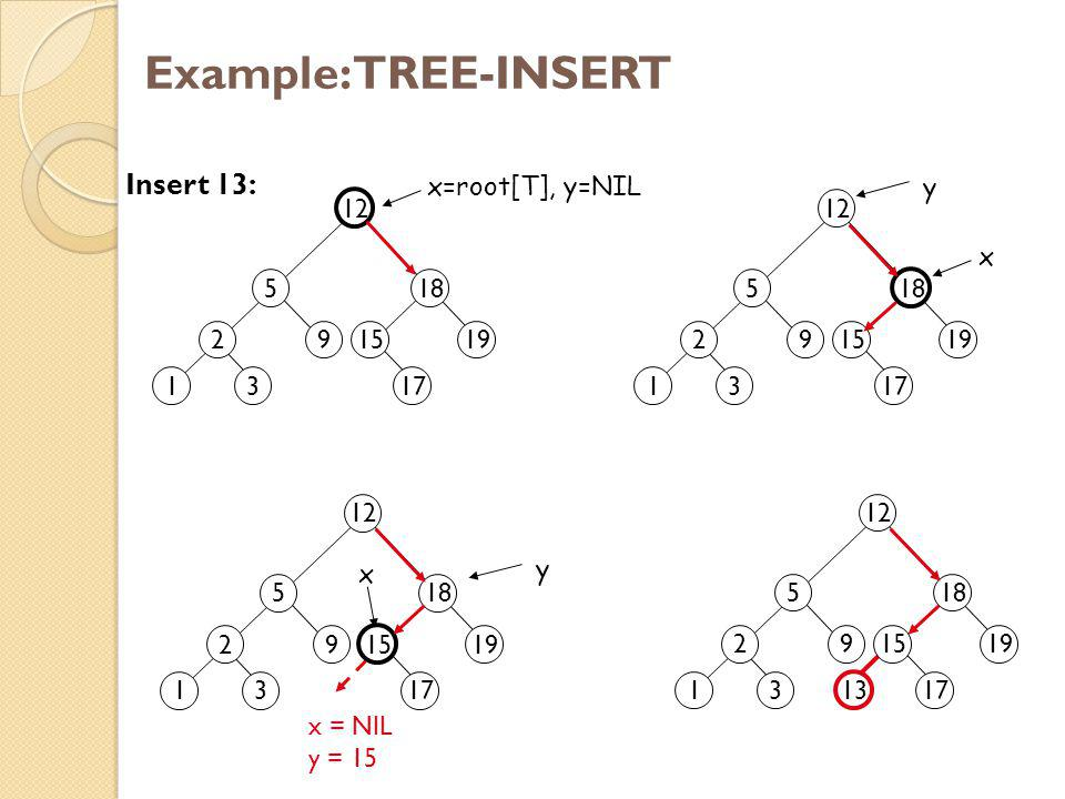 Example: TREE-INSERT Insert 13: x=root[T], y=NIL y 2 1 3 5 9 12 18 15